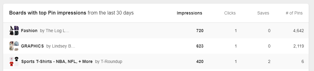 viewing Pinterest analytics