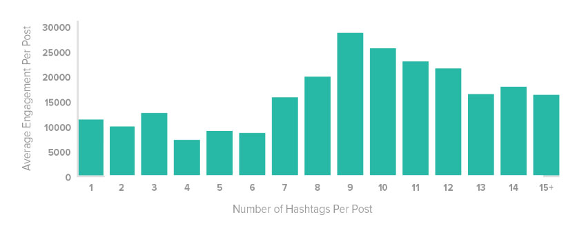 optimal number of hashtags on instagram