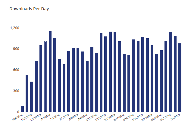 Social Media Case Study - The downloads for Orfeo have been consistent