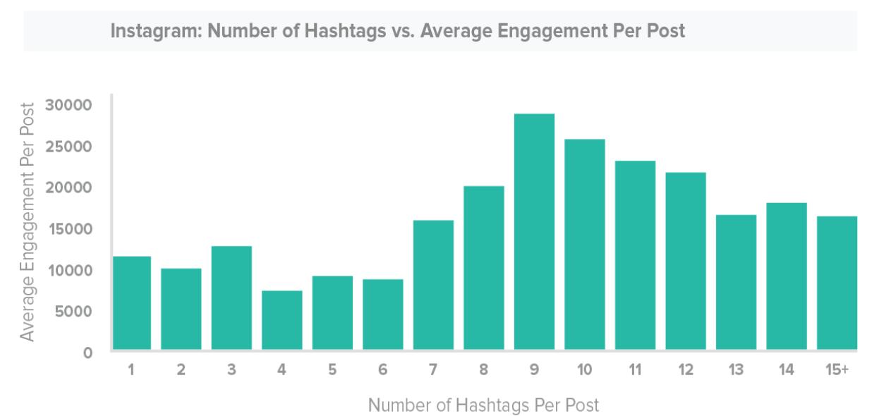 average engagement per post - hashtags for Instagram