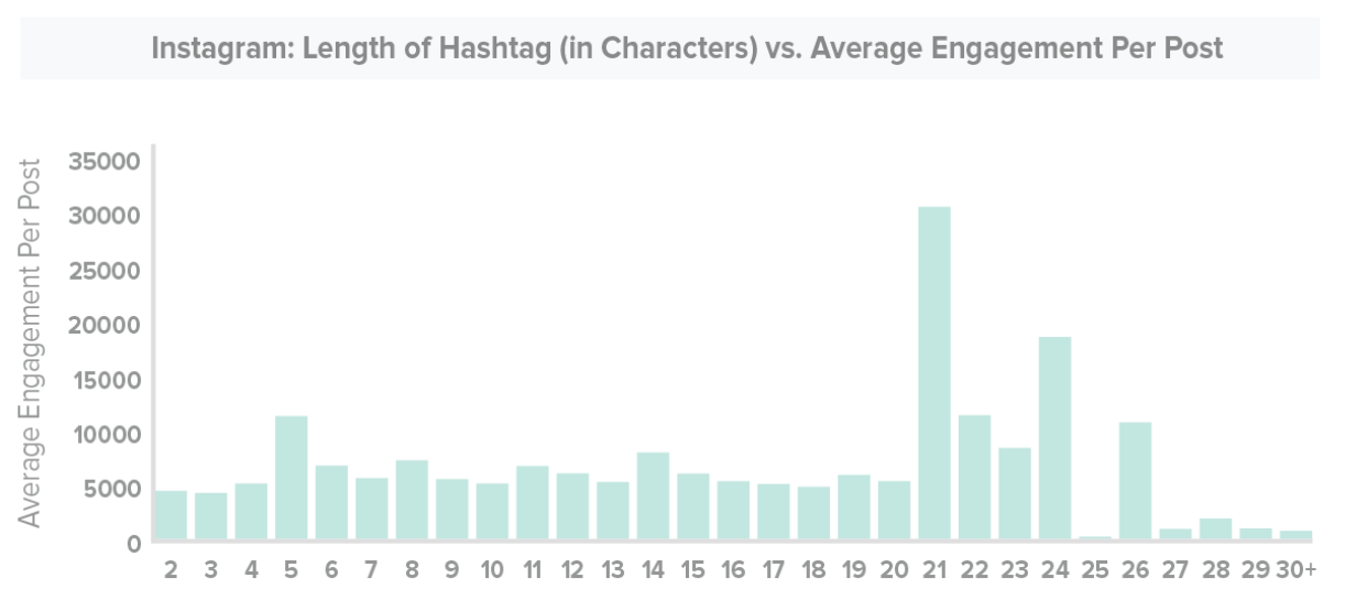 length of hashtag