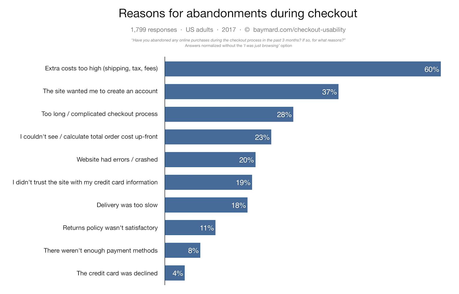Cart abandonment data