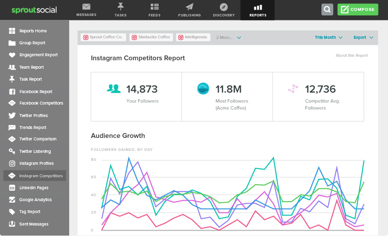 Squarelovin Instagram analytics tools