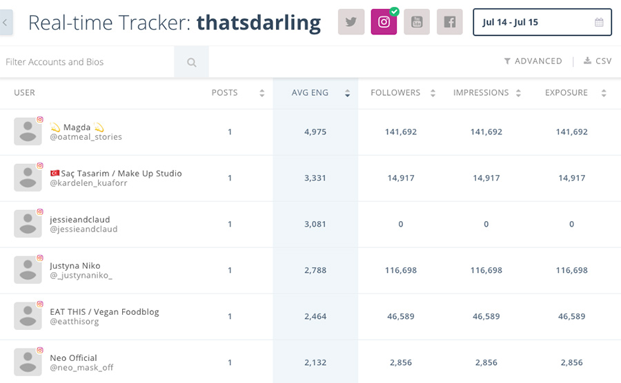 Keyhole Instagram analytics tools
