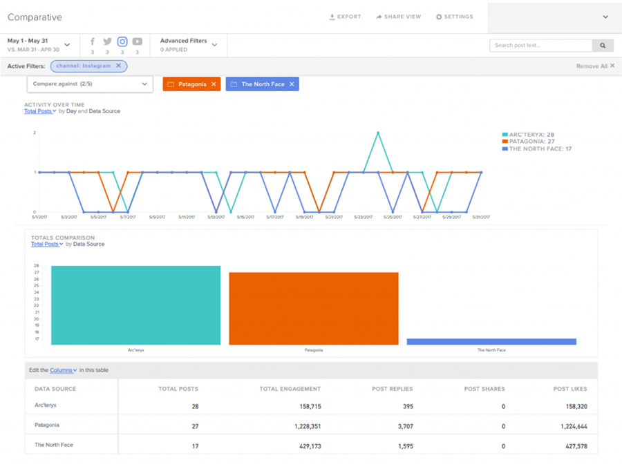 SimplyMeasured Instagram analytics tools