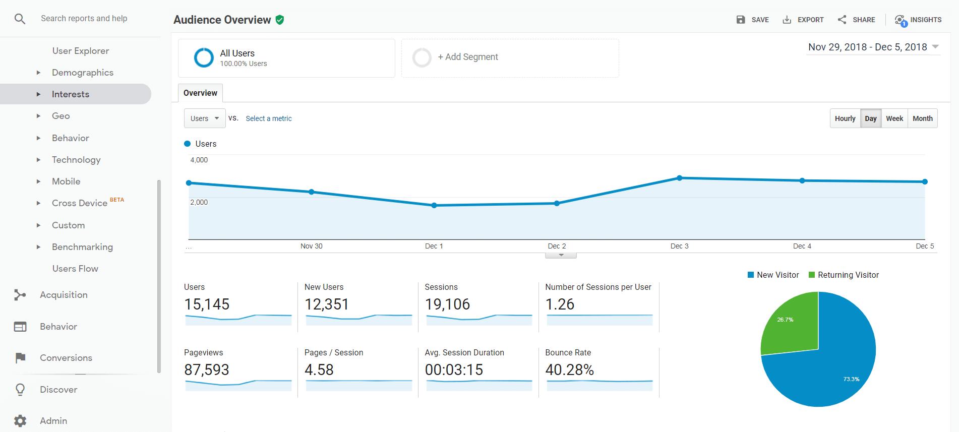 The Google Analytics demo dashboard.