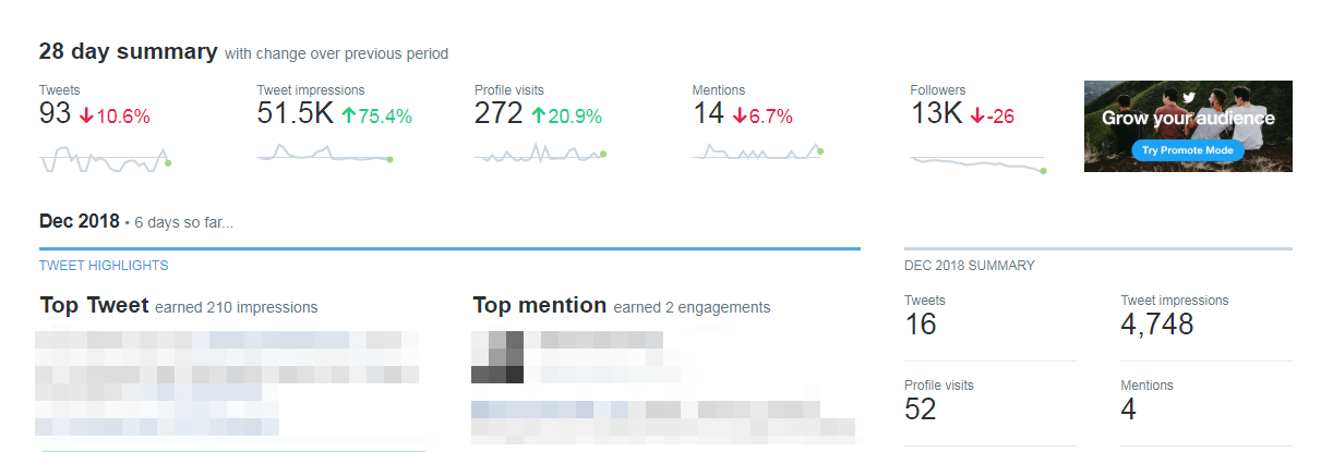 A Twitter analytics dashboard.